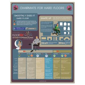 Floortex® Cleartex® MegaMat™ Heavy-Duty Polycarbonate Mats for Hard Floors & All Pile Carpets