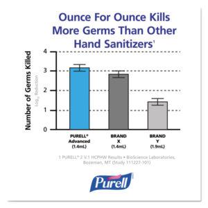 PURELL® Foaming Hand Sanitizer